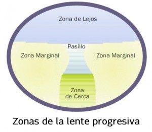 zonas-lentes-progresivas